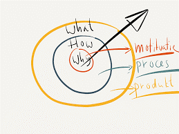 Golden Circle van Simon Sinek